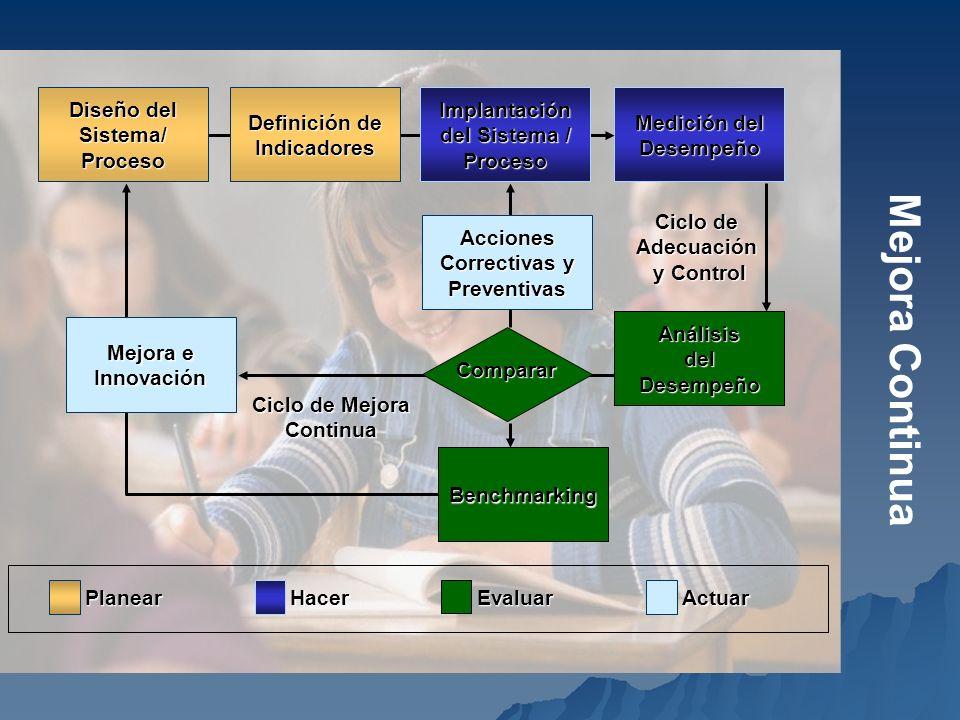 Mejora Continua Medición del Desempeño Benchmarking Implantación del Sistema / Proceso Acciones Correctivas y Preventivas Análisis del Desempeño Ciclo