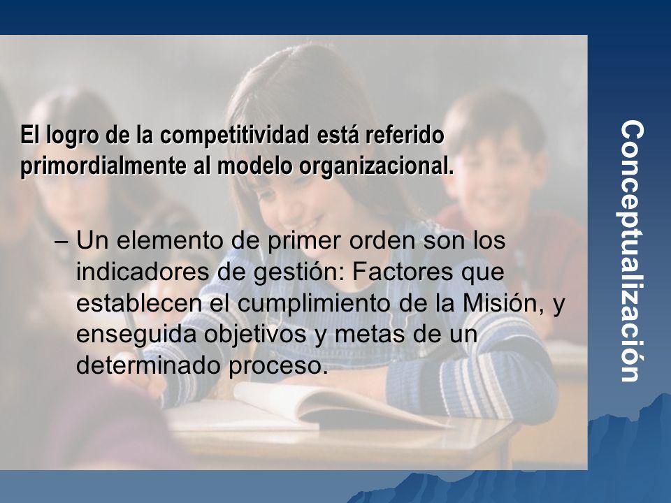 Conceptualización El logro de la competitividad está referido primordialmente al modelo organizacional. –Un elemento de primer orden son los indicador