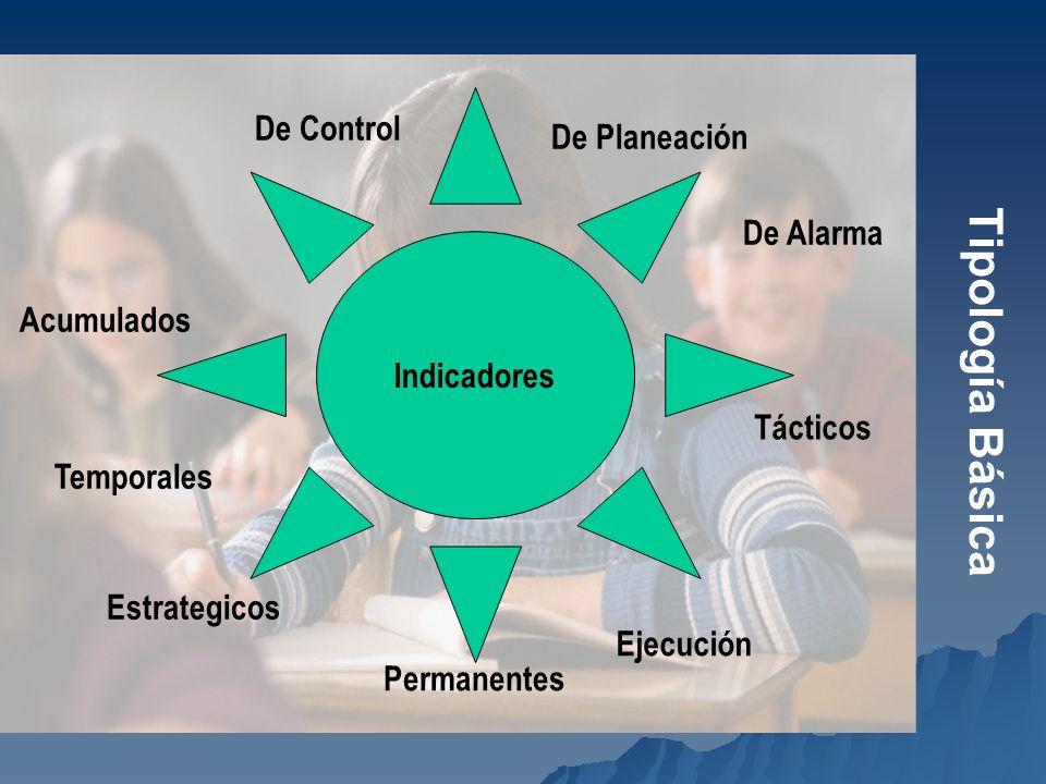 Tipología Básica Indicadores Ejecución Acumulados Temporales De Control Permanentes De Alarma Estrategicos De Planeación Tácticos