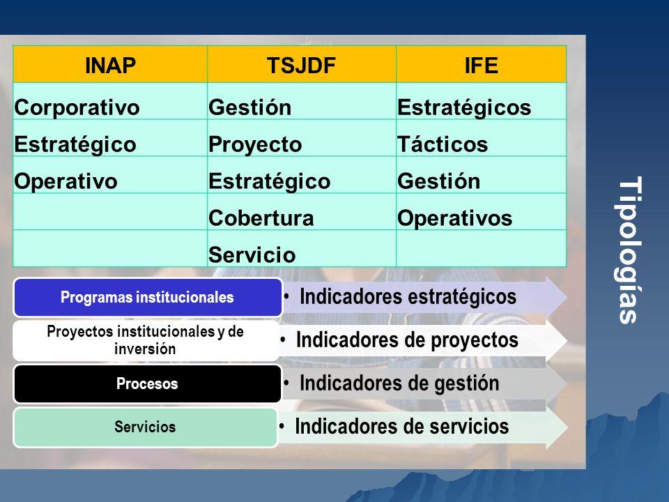 Tipologías INAPTSJDFIFE CorporativoGestiónEstratégicos EstratégicoProyectoTácticos OperativoEstratégicoGestión CoberturaOperativos Servicio Indicadore