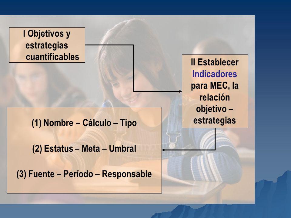 (1) Nombre – Cálculo – Tipo (2) Estatus – Meta – Umbral (3) Fuente – Período – Responsable I Objetivos y estrategias cuantificables II Establecer Indi
