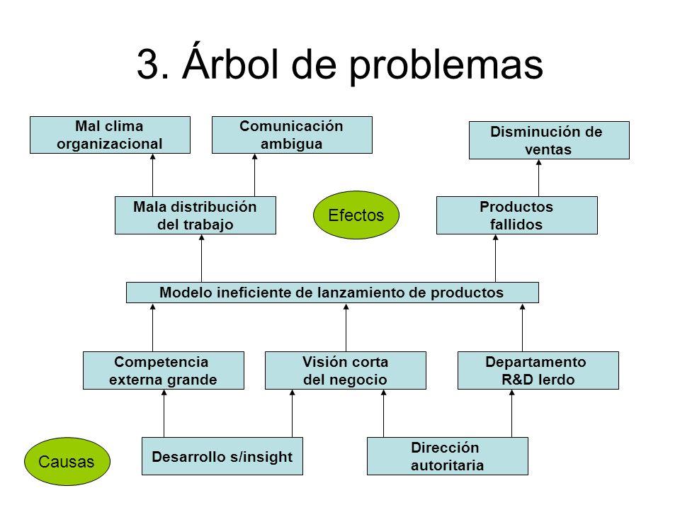3. Árbol de problemas Modelo ineficiente de lanzamiento de productos Disminución de ventas Productos fallidos Mala distribución del trabajo Mal clima