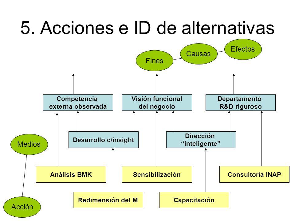 5. Acciones e ID de alternativas Fines Causas Efectos Acción Medios Sensibilización Visión funcional del negocio Departamento R&D riguroso Competencia