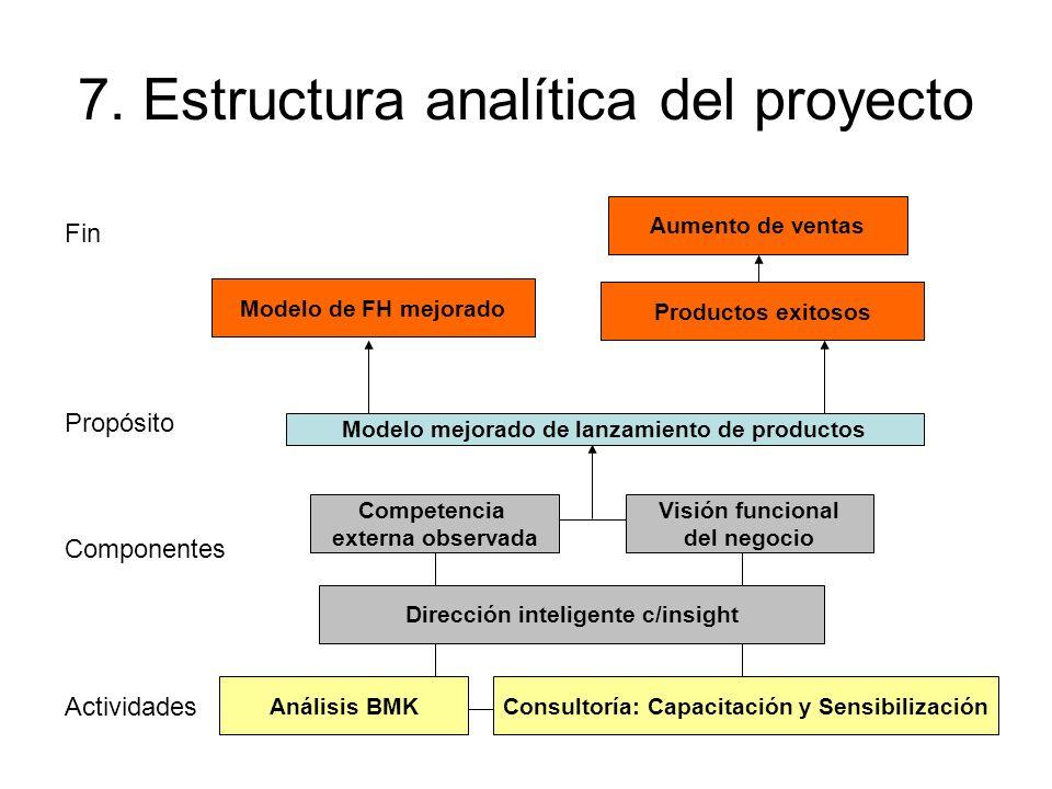 7. Estructura analítica del proyecto Aumento de ventas Productos exitosos Modelo de FH mejorado Visión funcional del negocio Competencia externa obser