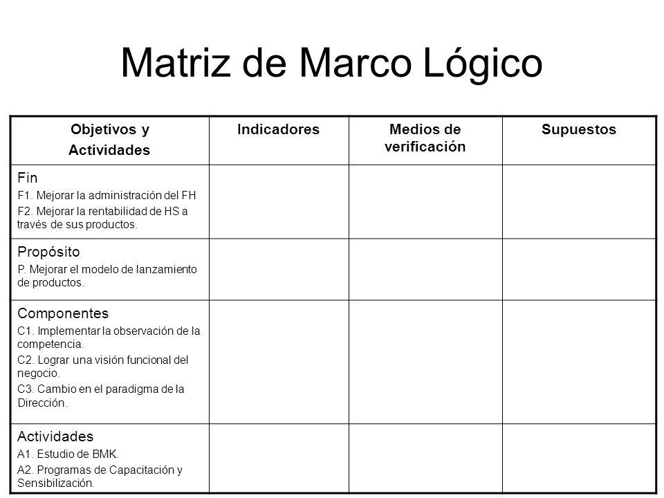 Matriz de Marco Lógico Objetivos y Actividades IndicadoresMedios de verificación Supuestos Fin F1. Mejorar la administración del FH F2. Mejorar la ren