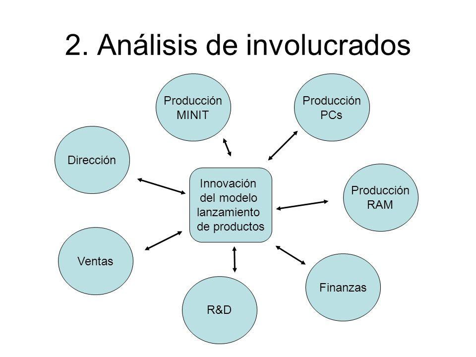 2. Análisis de involucrados Innovación del modelo lanzamiento de productos Producción MINIT Producción PCs Producción RAM Ventas R&D Finanzas Direcció