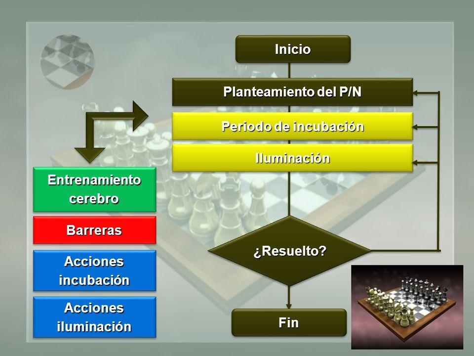 Planteamiento del P/N Periodo de incubación IluminaciónIluminación FinFin InicioInicio ¿Resuelto ¿Resuelto.