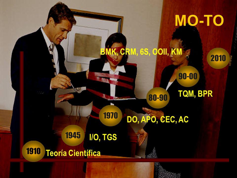 1945 1970 80-90 90-00 1910 Teoría Científica TQM, BPR DO, APO, CEC, AC I/O, TGS BMK, CRM, 6S, OOII, KM 2010