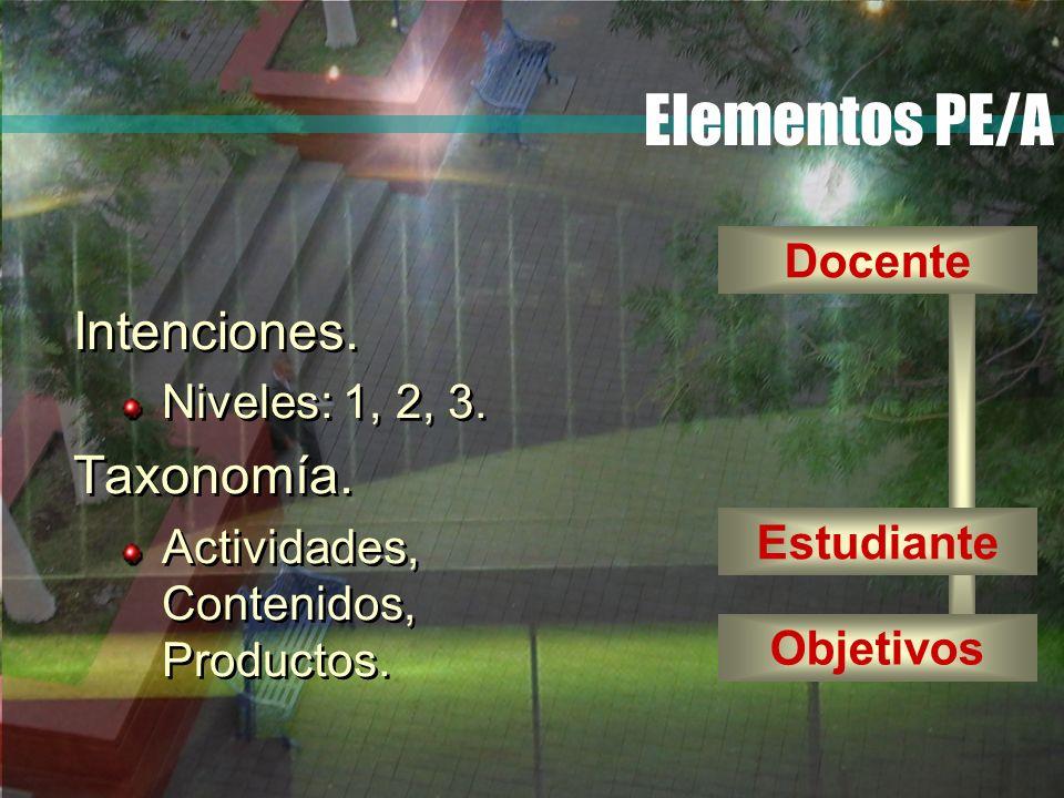 Elementos PE/A Intenciones. Niveles: 1, 2, 3. Taxonomía. Actividades, Contenidos, Productos. Intenciones. Niveles: 1, 2, 3. Taxonomía. Actividades, Co