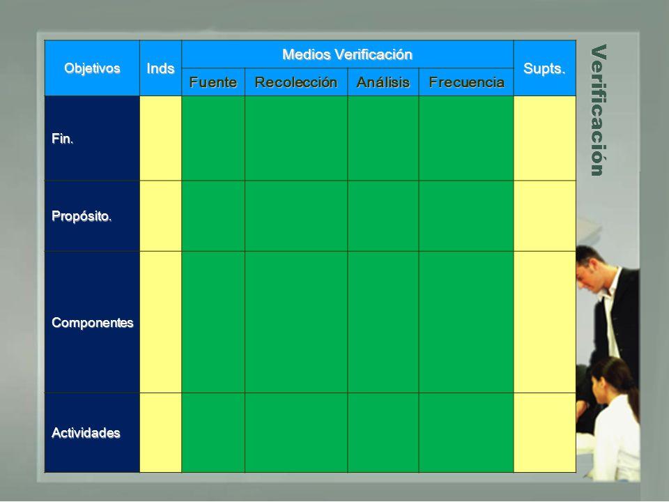 Verificación ObjetivosInds Medios Verificación Supts. FuenteRecolecciónAnálisisFrecuencia Fin. Propósito. Componentes Actividades