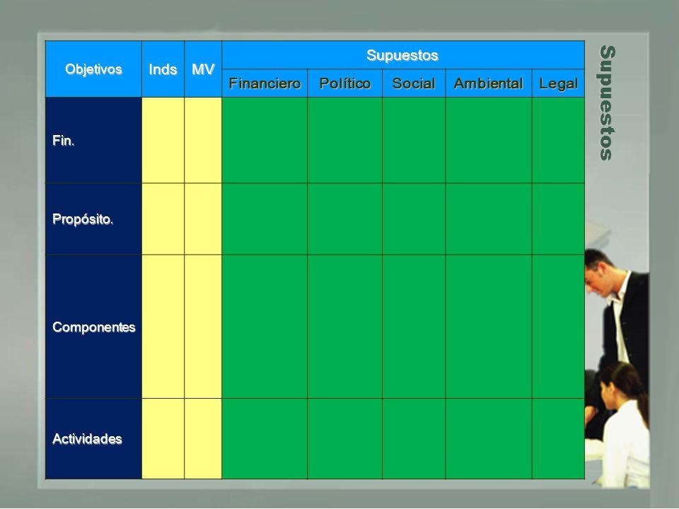 Supuestos ObjetivosIndsMV Supuestos FinancieroPolíticoSocialAmbientalLegal Fin. Propósito. Componentes Actividades