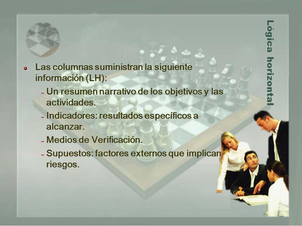 Lógica horizontal Las columnas suministran la siguiente información (LH): – Un resumen narrativo de los objetivos y las actividades. – Indicadores: re