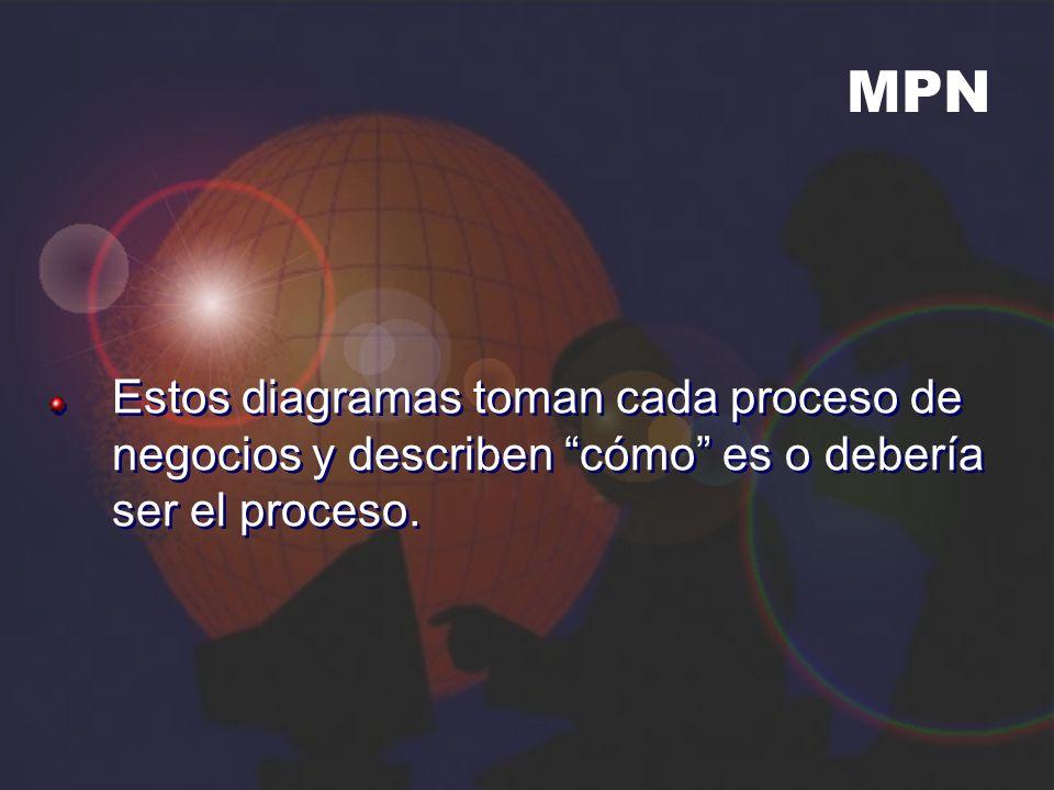 MPN Estos diagramas toman cada proceso de negocios y describen cómo es o debería ser el proceso.