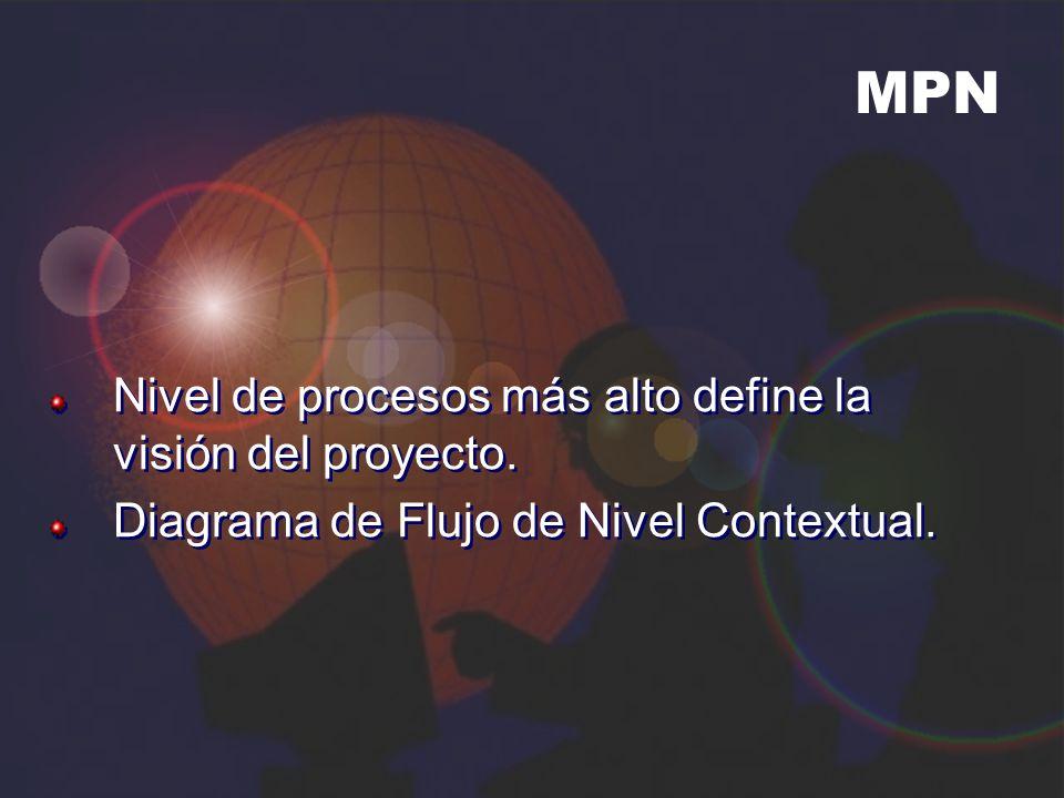 MPN Nivel de procesos más alto define la visión del proyecto. Diagrama de Flujo de Nivel Contextual. Nivel de procesos más alto define la visión del p