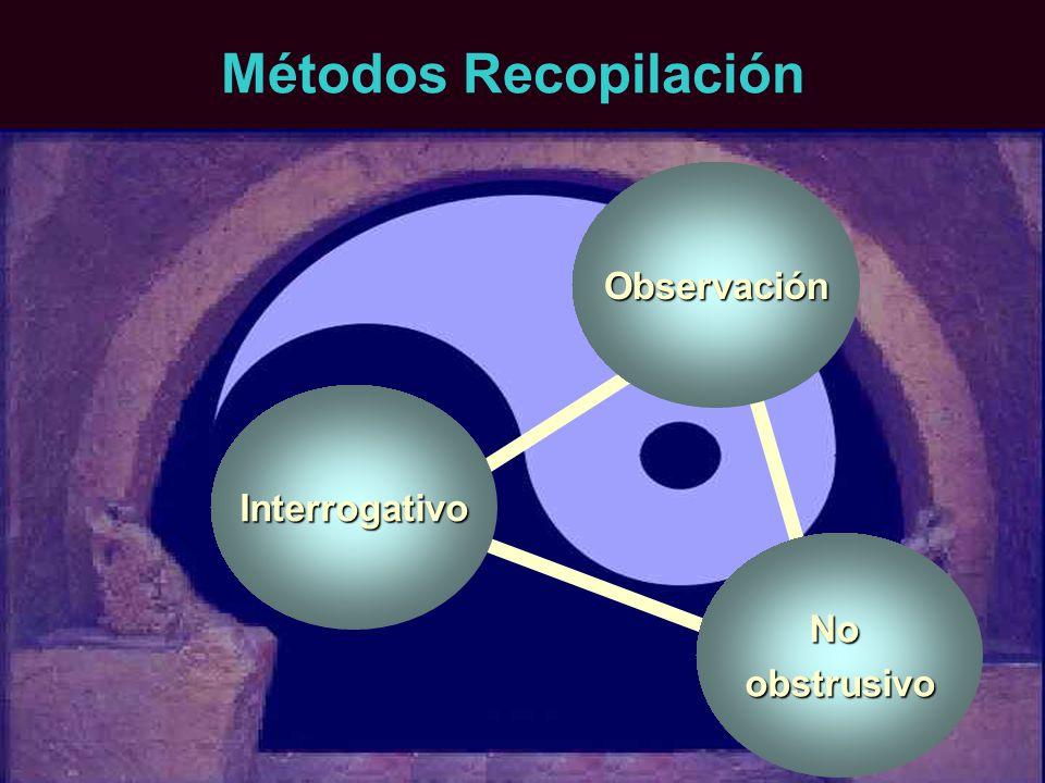 Métodos Recopilación Observación Interrogativo Noobstrusivo