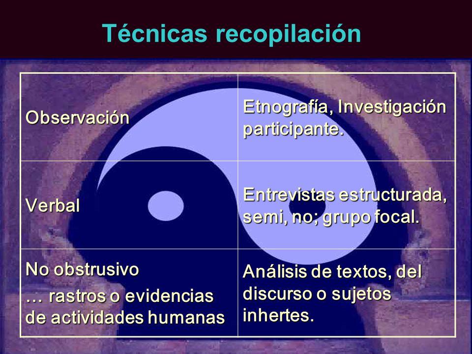 Técnicas recopilación Observación Etnografía, Investigación participante. Verbal Entrevistas estructurada, semi, no; grupo focal. No obstrusivo … rast