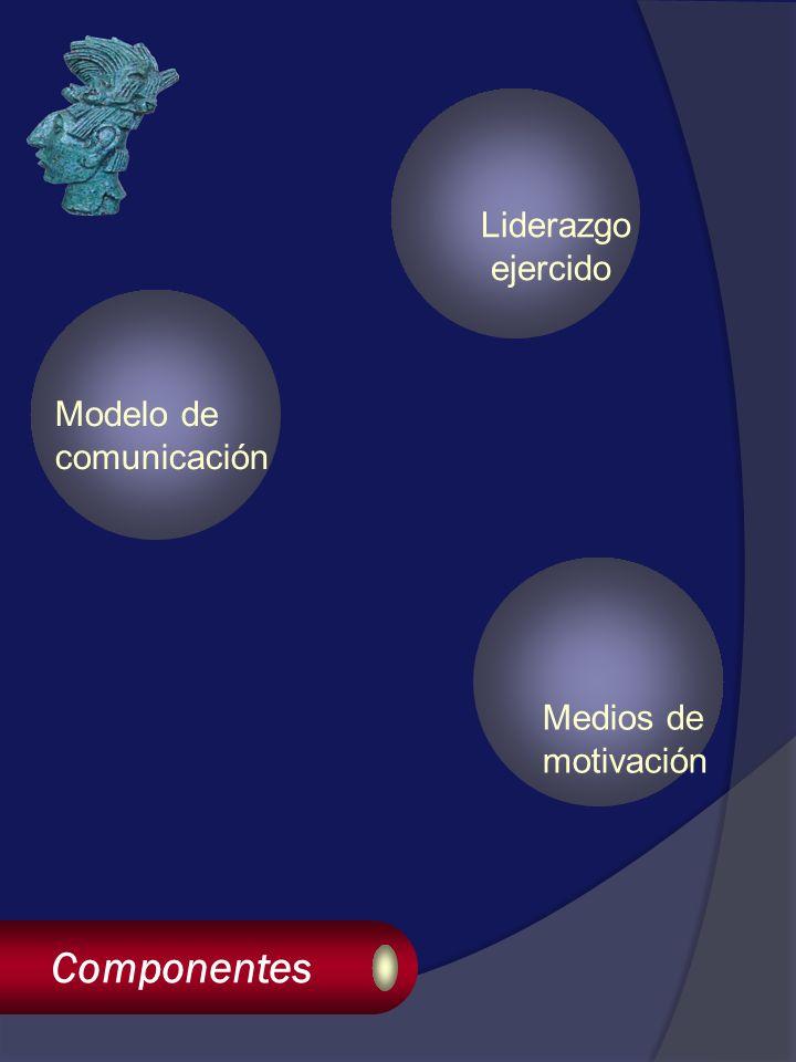 Componentes Liderazgo ejercido Medios de motivación Modelo de comunicación