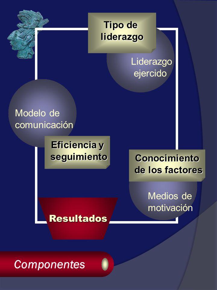 Componentes Resultados Liderazgo ejercido Medios de motivación Modelo de comunicación Tipo de liderazgo Conocimiento de los factores de los factores Eficiencia y seguimiento seguimiento