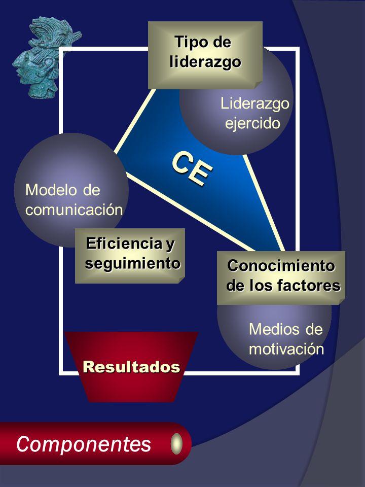 CE Componentes Resultados Liderazgo ejercido Medios de motivación Modelo de comunicación Tipo de liderazgo Conocimiento de los factores de los factores Eficiencia y seguimiento seguimiento