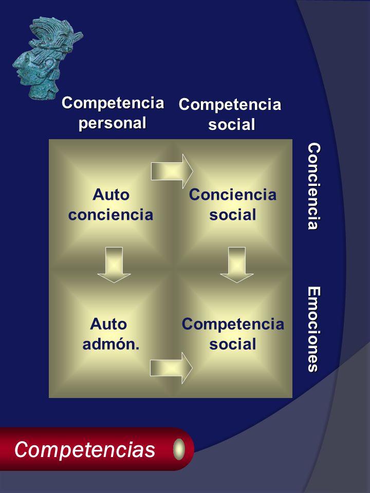 Competencias Auto conciencia Conciencia social Auto admón.