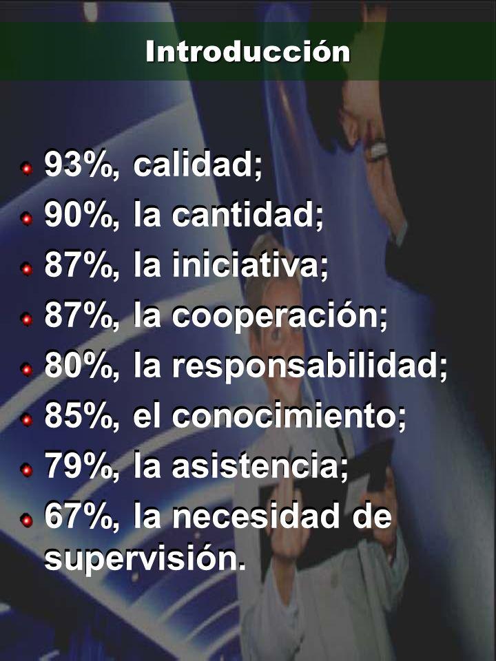 Introducción 93%, calidad; 90%, la cantidad; 87%, la iniciativa; 87%, la cooperación; 80%, la responsabilidad; 85%, el conocimiento; 79%, la asistenci