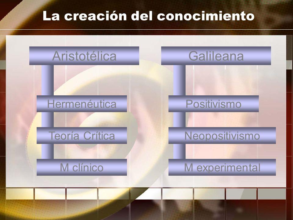 M clínicoM experimental La creación del conocimiento Leyes generalesCasos subjetivos AristotélicaGalileana