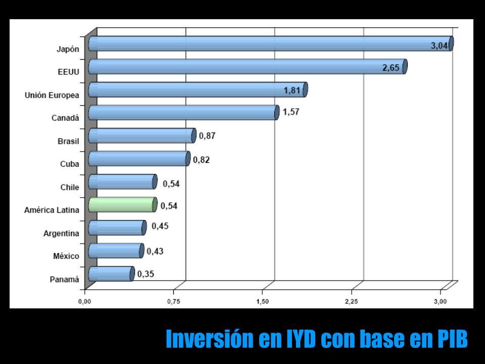 Inversión en IYD con base en PIB