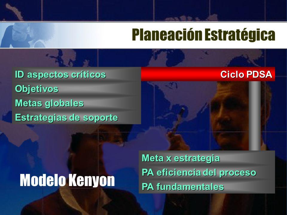 Planeación Estratégica Misión Objetivos & estrategias Análisis FODA Análisis del ambiente Análisis de Recursos Revalorización Formulación de Estrategi