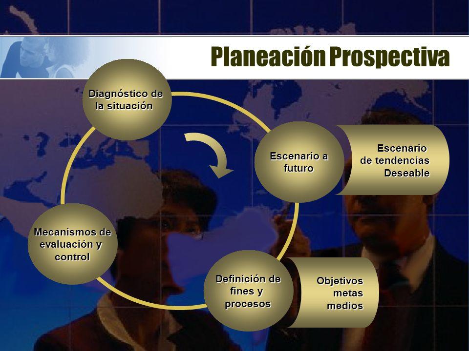 Planeación Prospectiva Diagnóstico de la situación Escenario a futuro Definición de fines y procesos Mecanismos de evaluación y control Escenario de tendencias Deseable Objetivosmetasmedios