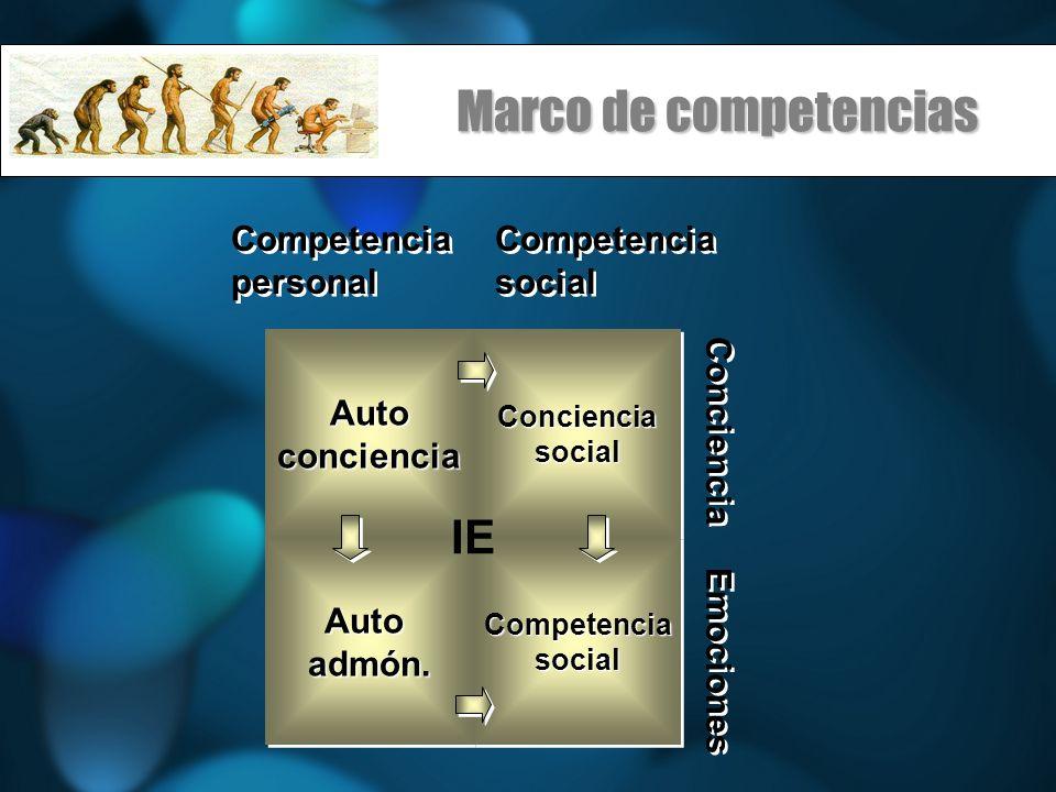 Marco de competencias AutoconcienciaAutoconcienciaConcienciasocialConcienciasocial Autoadmón.Autoadmón.CompetenciasocialCompetenciasocial IE Competenc