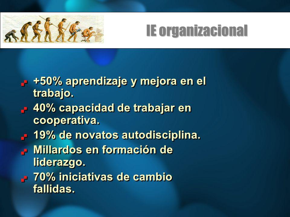 IE organizacional +50% aprendizaje y mejora en el trabajo. 40% capacidad de trabajar en cooperativa. 19% de novatos autodisciplina. Millardos en forma