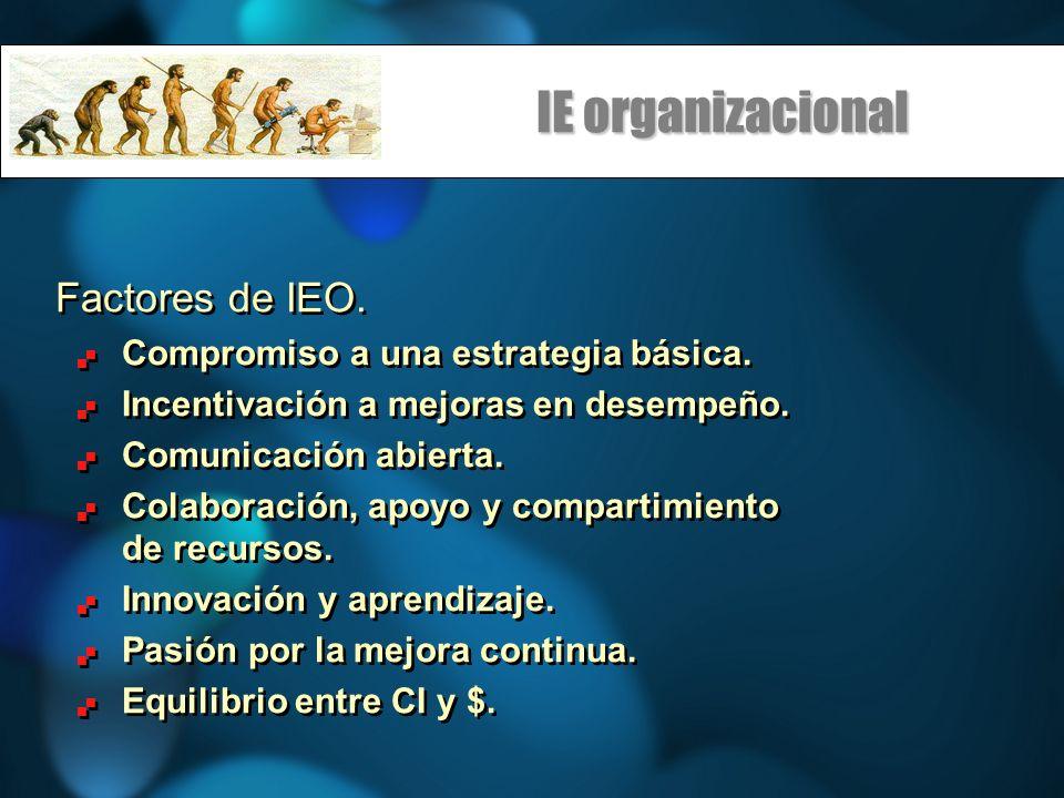 IE organizacional Factores de IEO. Compromiso a una estrategia básica. Incentivación a mejoras en desempeño. Comunicación abierta. Colaboración, apoyo