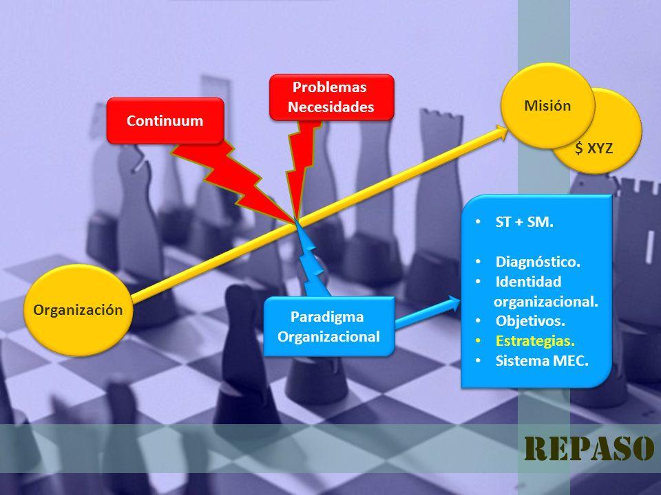 $ XYZ Misión Organización Continuum Problemas Necesidades Problemas Necesidades ST + SM. Diagnóstico. Identidad organizacional. Objetivos. Estrategias