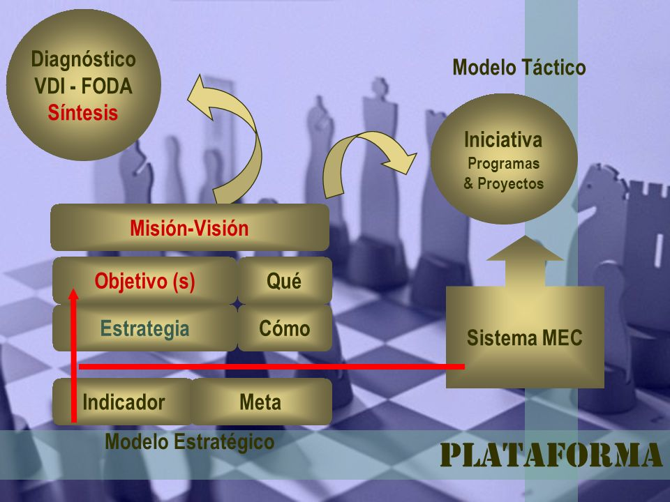 Plataforma Diagnóstico VDI - FODA Síntesis Objetivo (s) Estrategia IndicadorMeta Iniciativa Programas & Proyectos Qué Cómo Modelo Estratégico Modelo T