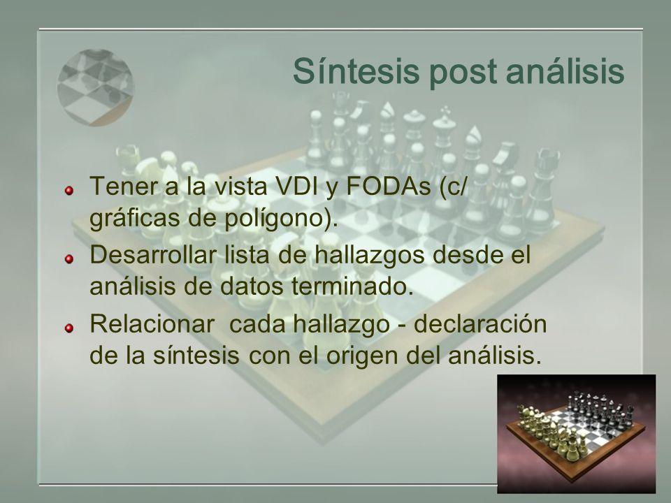 Síntesis post análisis Tener a la vista VDI y FODAs (c/ gráficas de polígono).