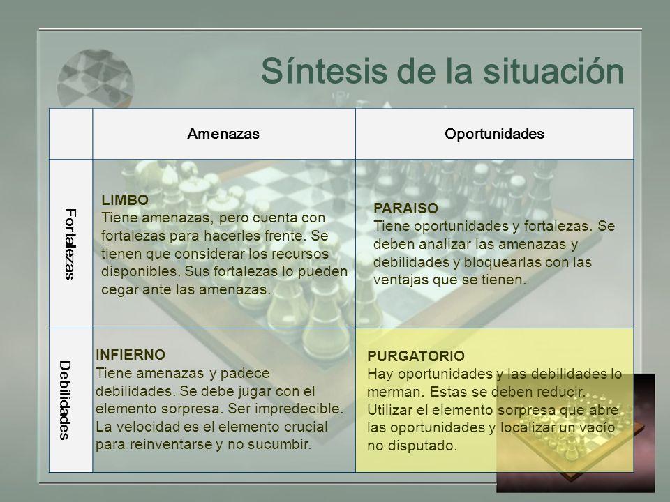Síntesis de la situación AmenazasOportunidades Fortalezas LIMBO Tiene amenazas, pero cuenta con fortalezas para hacerles frente.