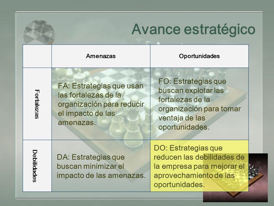 Avance estratégico AmenazasOportunidades Fortalezas FA: Estrategias que usan las fortalezas de la organización para reducir el impacto de las amenazas.