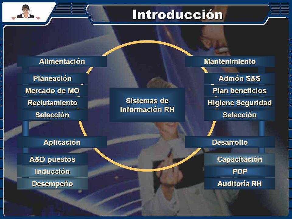 Introducción Alimentación Planeación Reclutamiento Mercado de MO Selección Aplicación A&D puestos Desempeño Inducción Mantenimiento Admón S&S Higiene