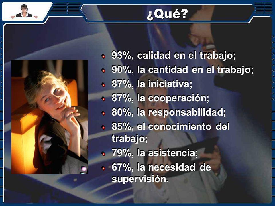 ¿Qué? 93%, calidad en el trabajo; 90%, la cantidad en el trabajo; 87%, la iniciativa; 87%, la cooperación; 80%, la responsabilidad; 85%, el conocimien