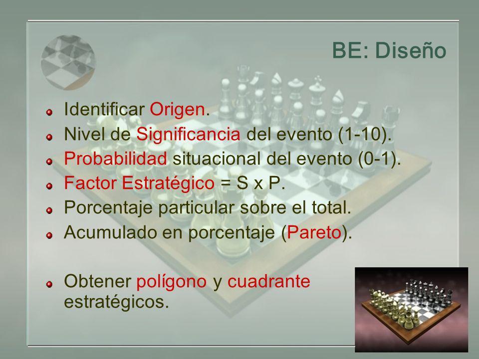 BE: Diseño Identificar Origen. Nivel de Significancia del evento (1-10). Probabilidad situacional del evento (0-1). Factor Estratégico = S x P. Porcen