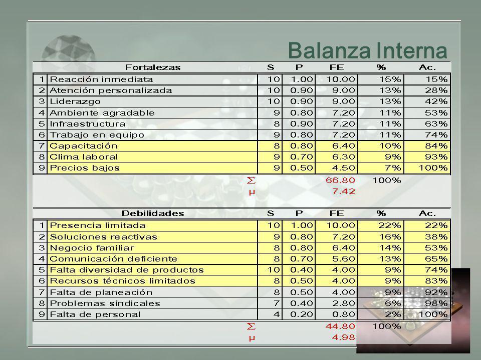 Balanza Interna