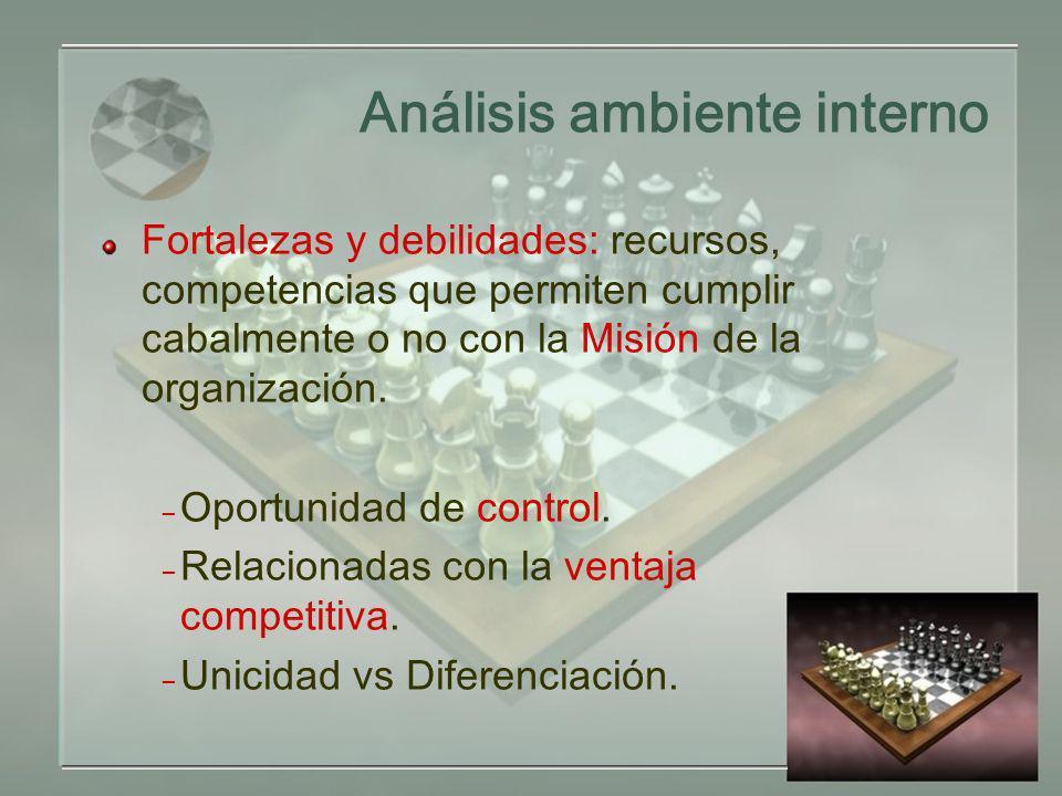Análisis ambiente interno Fortalezas y debilidades: recursos, competencias que permiten cumplir cabalmente o no con la Misión de la organización.