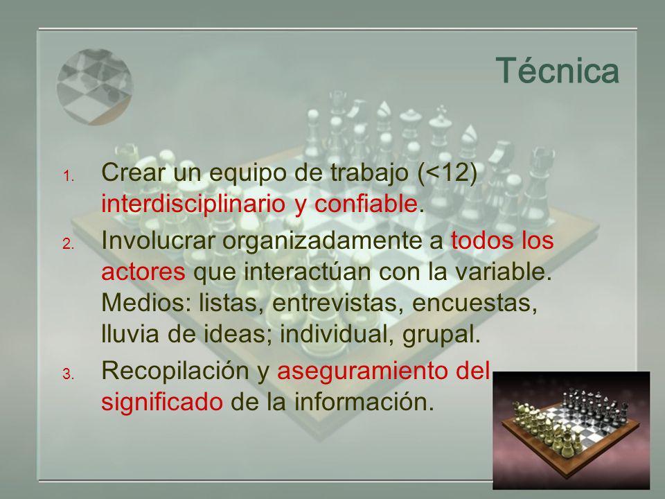 Técnica 1. Crear un equipo de trabajo (<12) interdisciplinario y confiable. 2. Involucrar organizadamente a todos los actores que interactúan con la v