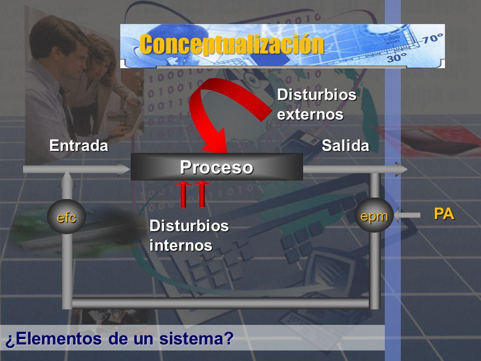DisturbiosExternos DisturbiosInternos PP EE SS EPMEPM PAPA EFCEFC Adendums 1.Análisis de Disturbios.