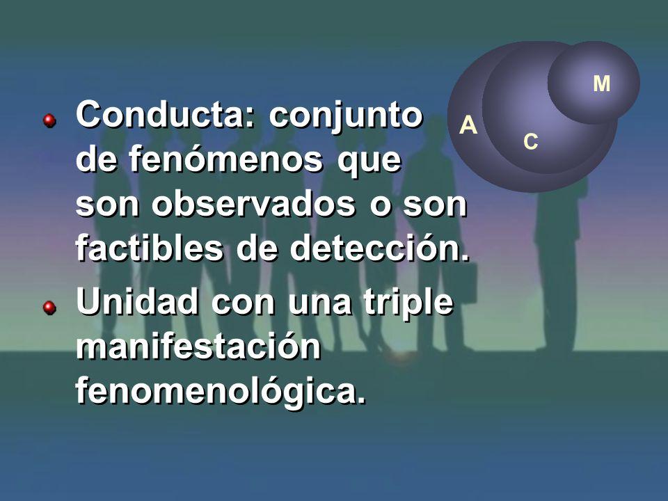 A Conducta: conjunto de fenómenos que son observados o son factibles de detección. Unidad con una triple manifestación fenomenológica. Conducta: conju