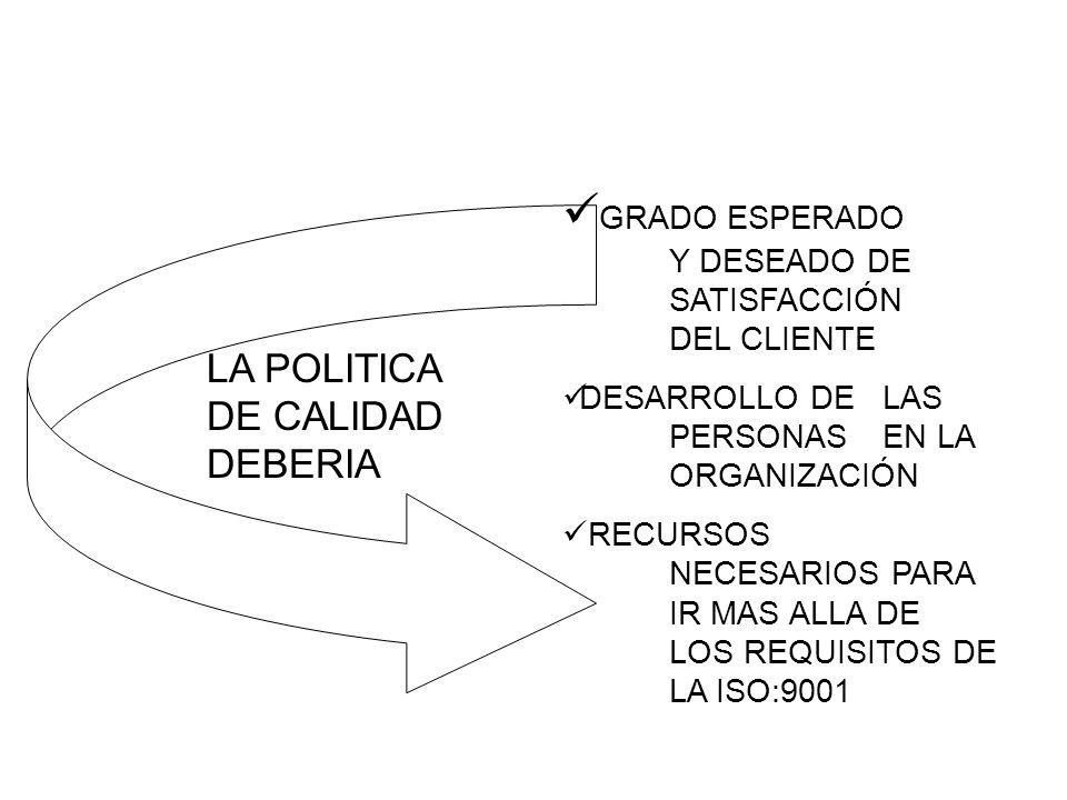 LA POLITICA DE CALIDAD DEBERIA GRADO ESPERADO Y DESEADO DE SATISFACCIÓN DEL CLIENTE DESARROLLO DE LAS PERSONAS EN LA ORGANIZACIÓN RECURSOS NECESARIOS