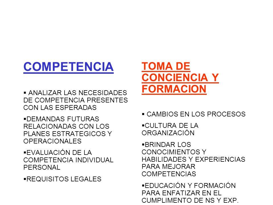 COMPETENCIA ANALIZAR LAS NECESIDADES DE COMPETENCIA PRESENTES CON LAS ESPERADAS DEMANDAS FUTURAS RELACIONADAS CON LOS PLANES ESTRATEGICOS Y OPERACIONA