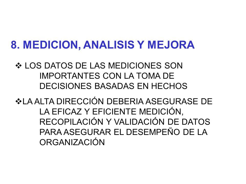 LOS DATOS DEBEN CONVERTIRSE EN INFORMACIÓN Y CONOCIMIENTO BENEFICIOSO PARA LA ORGANIZACIÓN LA MEDICION, EL ANALISIS Y LA MEJORA DE PRODUCTOS Y PROCESOS DEBERIAN USARSE PARA DEFINIRLES PRIORIDADES PARA LA ORGANIZACIÓN LOS METODOS DE MEDICON DEBERÍAN REVISARSE PERIODICAMENTE
