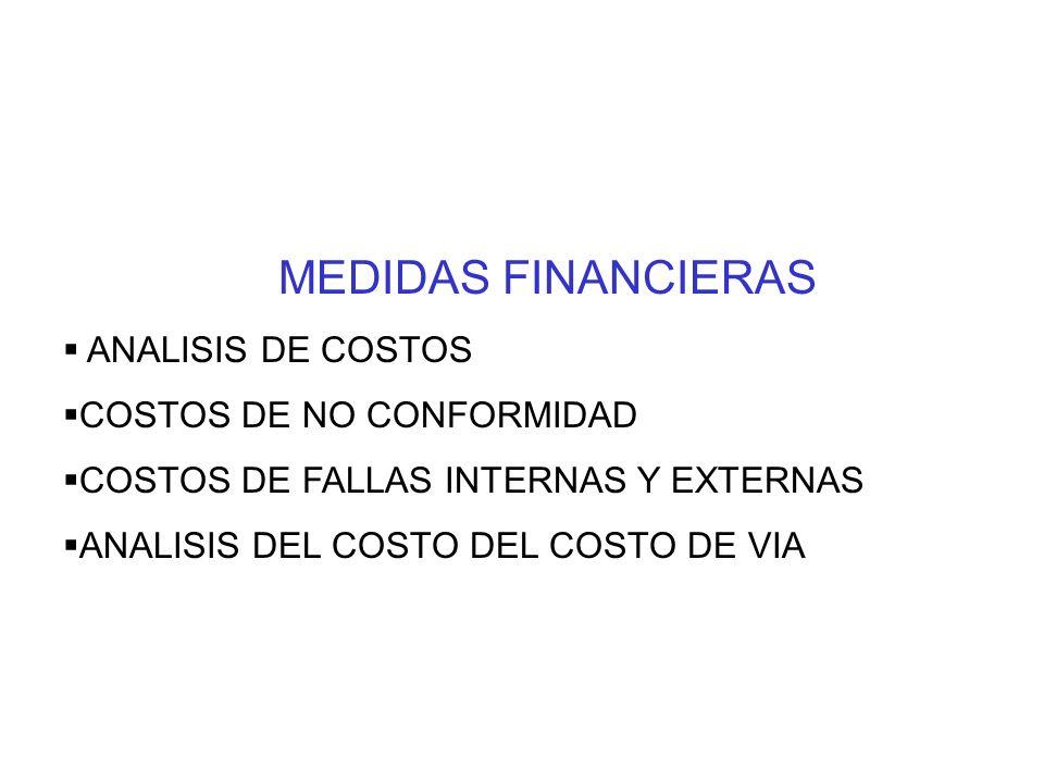 MEDIDAS FINANCIERAS ANALISIS DE COSTOS COSTOS DE NO CONFORMIDAD COSTOS DE FALLAS INTERNAS Y EXTERNAS ANALISIS DEL COSTO DEL COSTO DE VIA