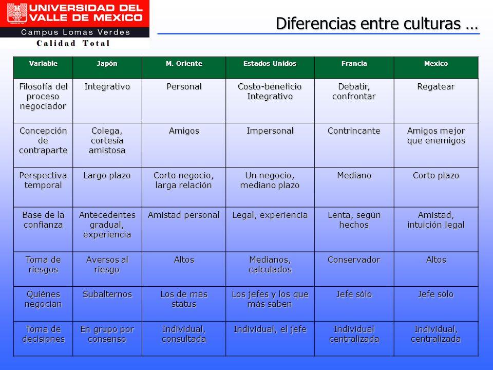 Diferencias entre culturas … VariableJapón M. Oriente Estados Unidos FranciaMexico Filosofía del proceso negociador IntegrativoPersonal Costo-benefici